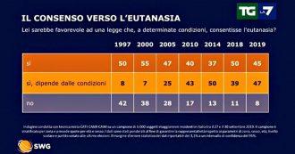 Eutanasia, sondaggio Swg: 9 su 10 a favore. L'82% vuole legge sulla fecondazione, il 65% vuole togliere il divieto di ricerca su embrioni
