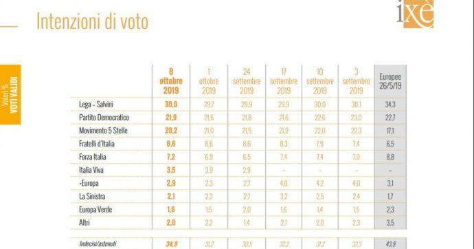 Sondaggi, il partito di Renzi si ferma al 3,5%. Conte sempre primo tra i leader. Regionali Umbria, testa a testa tra M5s-Pd e centrodestra