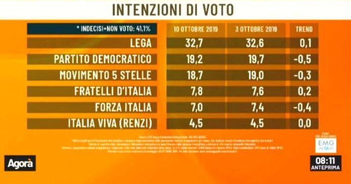 Sondaggi, Lega primo partito con il 32,7%. Il Pd al 19,2% e il M5s al 18,7. Italia Viva ferma al 4,5