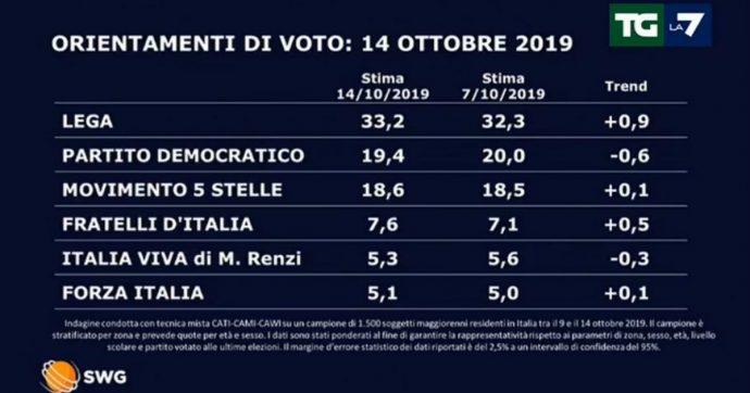 Sondaggi, la settimana della manovra premia l'opposizione: la Lega guadagna un punto, Fratelli d'Italia mezzo. Pd e M5s in affanno