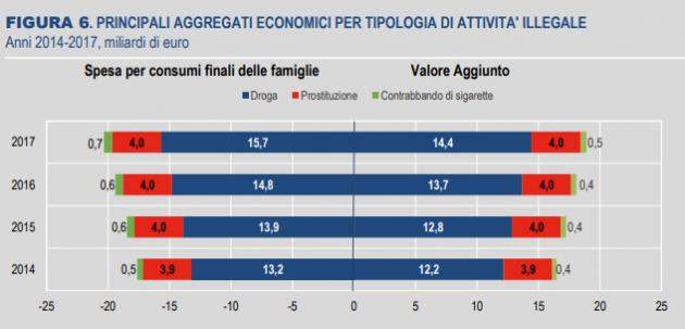 """Economia illegale e sommerso, Istat: """"Nel 2017 il valore è s"""