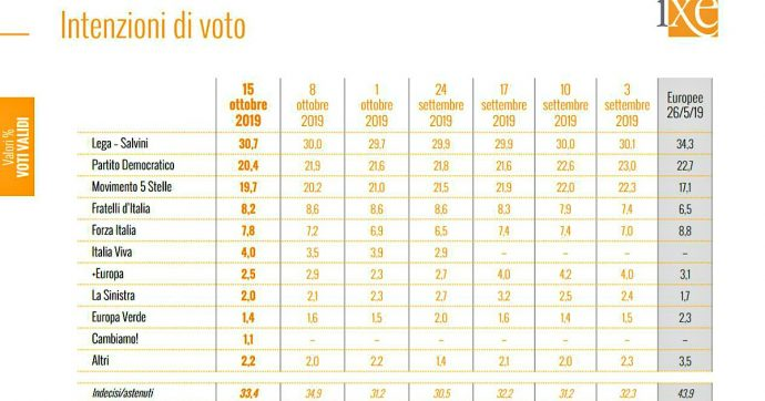 Sondaggi, la Lega torna sopra il 30: elettorato potenziale del 40%. Due su 3 a favore di pene più dure agli evasori e per il sì allo Ius culturae