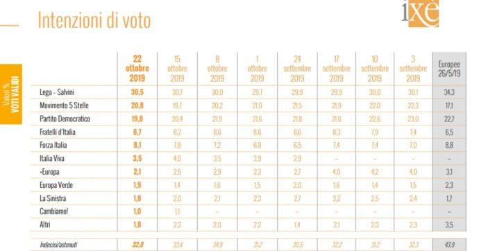 """Sondaggi, Ixè: """"Italia Viva al 3,5%"""". Renzi ha perso lo 0,5% nella settimana della Leopolda"""