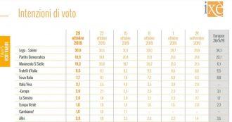 """Sondaggi Ixè: """"Cala la fiducia in Conte, aumenta quella in Salvini e nella Meloni. Dopo il voto in Umbria crescono Lega e Fdi"""""""