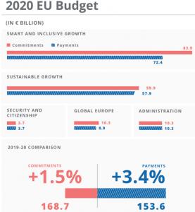 """Ue, trovato accordo sul bilancio 2020. """"Più fondi per cresci"""