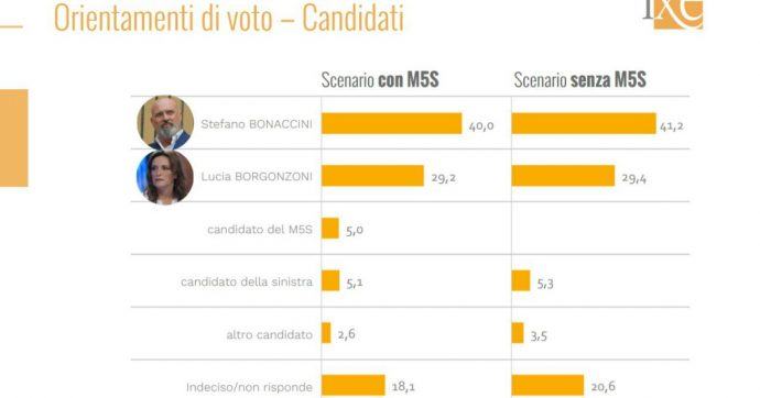 Sondaggi Emilia Romagna, Bonaccini davanti a Borgonzoni di 12 punti. Ma i partiti del centrodestra battono il centrosinistra