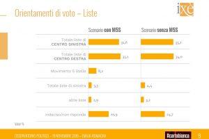 Emilia Romagna, Bonaccini polls ahead of Borgonzoni by 12 points. But center-right parties have beaten center-left