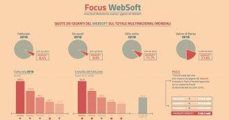 """Rapporto Mediobanca, """"nel 2018 le 15 maggiori compagnie del web hanno pagato al fisco italiano solo 64 milioni"""""""
