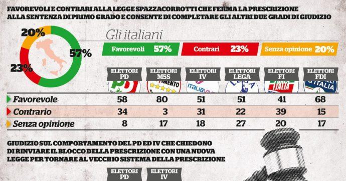 In Edicola sul Fatto Quotidiano del 3 Dicembre: Dem, Renzi, Salvini e FI combattono la Spazza-corrotti, ma chi li vota li sconfessa