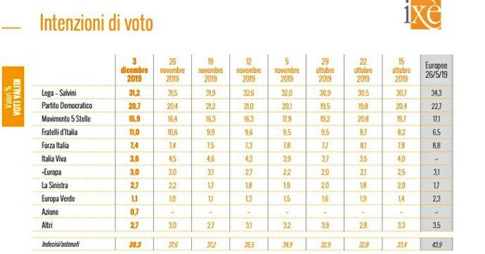 Sondaggi: M5s scende sotto il 16%, partito di Renzi al 3,6 dopo l'inchiesta su Open. Sardine valgono il 7,5%, il centrodestra arriva al 50%