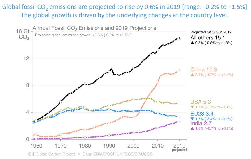 Clima, emissioni globali in salita nel 2019: in Europa cala