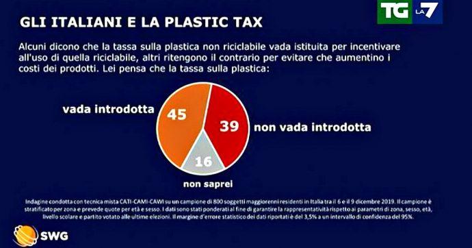 Sondaggi, plastic tax: la maggioranza è a favore dell'introduzione della tassa verde