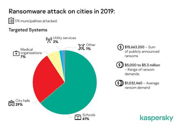 174 comuni di tutto il mondo aggrediti da attacchi ransomwar