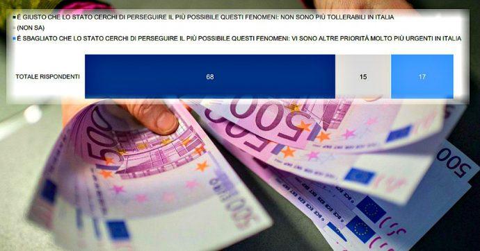 Evasione fiscale, report sull'opinione pubblica: per il 68% degli italiani è giusto combatterla. Gradimento: Conte ha 13 punti più di Salvini