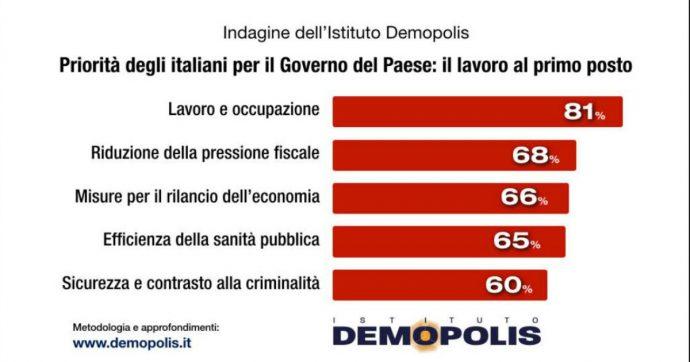 """Sondaggi, per l'81% degli italiani il lavoro rappresenta la priorità assoluta: +25% in 12 anni. """"Crisi economica e Ilva hanno influito"""""""
