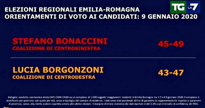 Sondaggi Emilia Romagna, Bonaccini davanti (di poco) a Borgonzoni: il governatore Pd tra 45 e 49, la senatrice della Lega tra 43 e 47