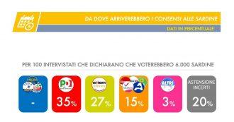 Sondaggio Tecnè-Dire, se le Sardine si presentassero alle elezioni prenderebbero l'11,4%: toglierebbero consenso a Pd e M5s