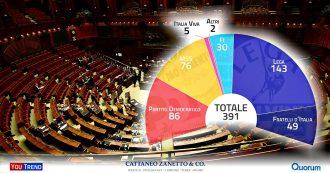 Legge elettorale, i numeri di Camera e Senato se si votasse oggi con il Germanicum: ai sovranisti per governare serve Forza Italia