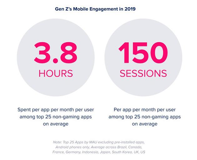 App mobili, mercato trainato da Generazione Z e videogiochi.