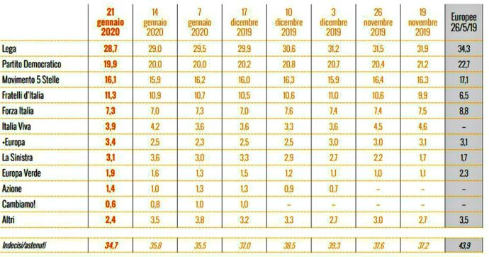 Sondaggi, Lega senza rivali ma in due mesi ha perso 3 punti: i voti in uscita ripescati da Fratelli d'Italia. E la Meloni stacca Salvini