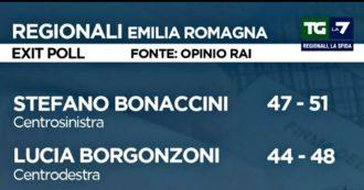 """Elezioni Regioni, exit poll La7: """"Bonaccini 47-51%, Borgonzoni 44-48%"""". Mentana: """"Bisogna ancora aspettare"""""""