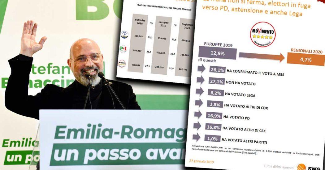Flussi di voto Swg, Bonaccini fa il pieno tra ex astenuti e M5s. L'elettorato 5 Stelle delle Europee spaccato in 5 pezzi: 1 su 3 ha scelto il centrosinistra. Voti persi di Salvini? Verso astensione e Meloni