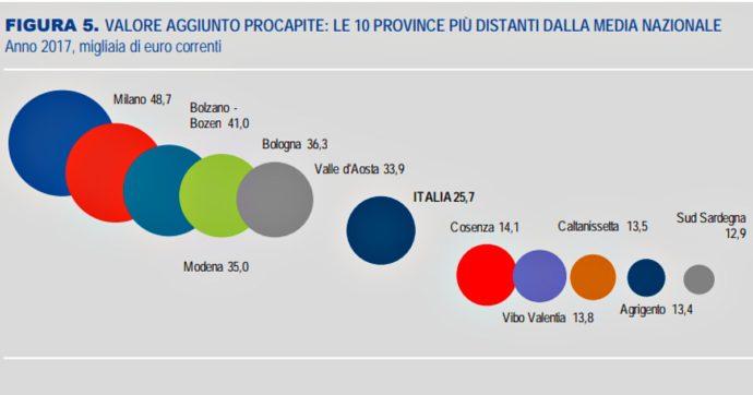 """Mezzogiorno, Istat: """"Nel 2018 pil pro capite fermo a 19mila euro contro i 36mila del Nordovest. E in Calabria solo 12.700 euro"""""""