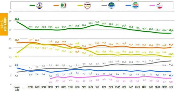 Sondaggi, Fratelli d'Italia a 2 punti dal M5s: ruba voti a Lega e recupera astenuti. Meloni tallona Conte. Il Pd torna sopra al 20