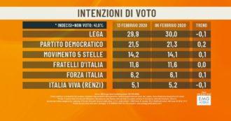 """Sondaggi: Lega al 29,9, Pd al 21,5 e M5s al 14,2. Per 62% degli intervistati la prescrizione è """"scappatoia"""". E per il 53% quello di Renzi è """"un bluff"""""""