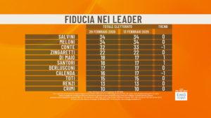 Sondaggi, fiducia: Renzi penultimo al 13%, dietro a Berlusco