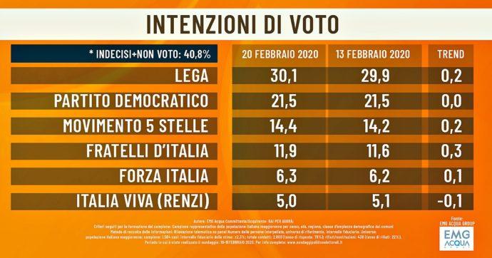 Sondaggi, fiducia: Renzi penultimo al 13%, dietro a Berlusconi, Calenda e Toti. E sul duello con Conte il 39% dà ragione al premier