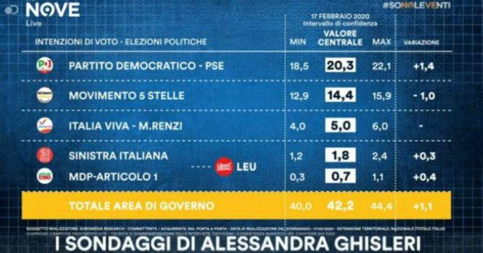 Sondaggi, in un mese il M5s ha perso un punto e il Pd ne ha guadagnato uno e mezzo. Lega e Fratelli d'Italia portano il centrodestra al 49%