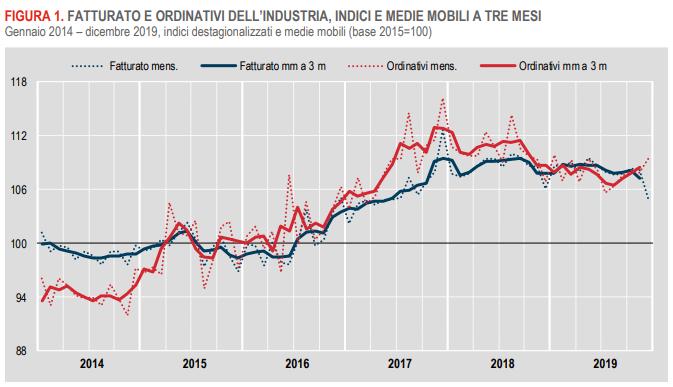 """Industria, Istat: """"A dicembre fatturato giù del 3%. Nel 2019 calo dello 0,3%, il primo dal 2015"""""""
