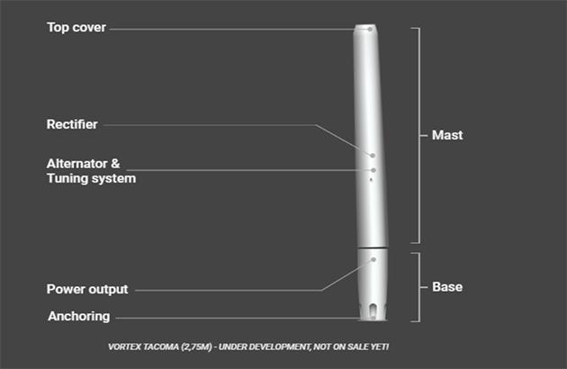 Vortex, i generatori eolici senza pale che producono energia