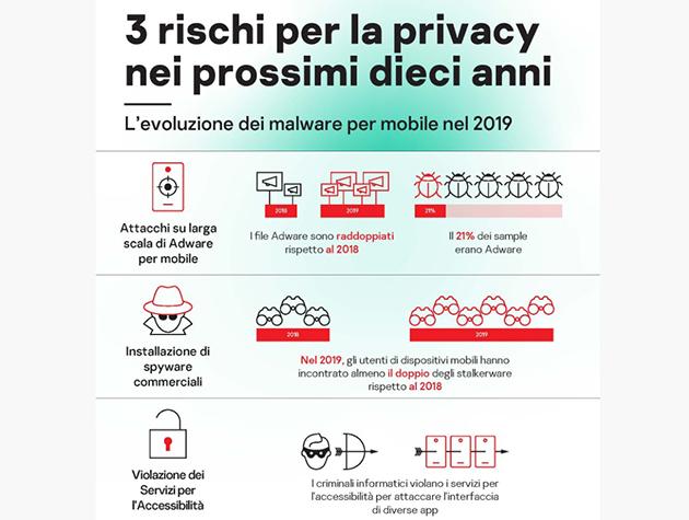 Kaspersky, dati personali degli utenti smartphone sempre più