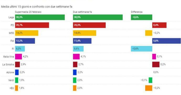 Sondaggi, cala il centrodestra ma Fratelli d'Italia guadagna lo 0,8%: ora è a due punti dal M5s. Pd +0,4%, stabile al 4,2% Italia Viva