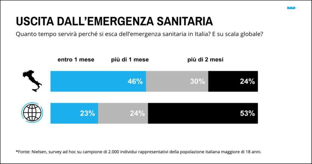 Coronavirus, in Italia solo il 17% degli intervistati è 'preoccupato'. In Lombardia i più ottimisti: il 54% pensa che crisi si risolverà in 1 mese