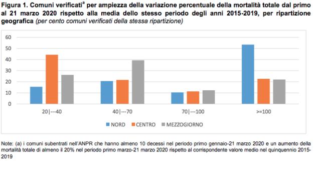 """Coronavirus, diretta – Istat: """"Nel Nord Italia i decessi son"""