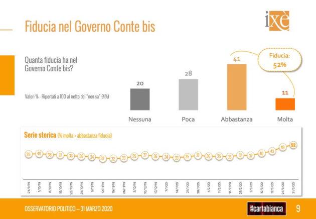 Coronavirus, cresce ancora la fiducia nel governo: + 15 punt