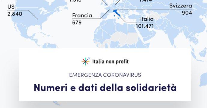 """Coronavirus, già raccolti 650 milioni di euro in donazioni. Italia Non Profit: """"Il più grande avvenimento solidale della storia"""""""