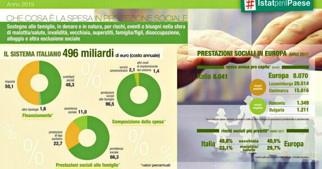 """Welfare, Istat: """"Tra 2009 e 2019 brusco rallentamento nella crescita della spesa. L'assistenza ospedaliera ha via via perso rilevanza"""""""
