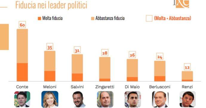 Sondaggi, la Lega scende ancora: ha perso 9 punti dalle Europee. Pd e M5s stabili. Tra i leader guida sempre Conte: fiducia al 60%