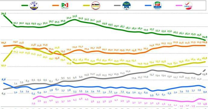 Sondaggi – Lega giù, Zaia stacca Salvini. Il 48% approva il piano fase 2, fiducia governo al 58. Ma il 50% è preoccupato per l'economia