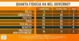 Sondaggi, Conte e governo: fiducia in trend positivo. Lega cala, M5s in rialzo ma Fdi è a un punto. Uno su 4 interessato a misure governo