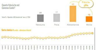Sondaggi, fiducia stabile poco sotto al 60% per Conte e governo. La maggioranza promuove l'esecutivo per emergenza e decreto Rilancio