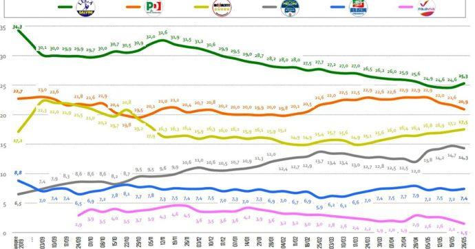 Sondaggi, la Lega riprende quota. Tra i partiti di governo resiste solo il M5s. Tracollo di Italia Viva: perde un quarto dei consensi, frana all'1,5