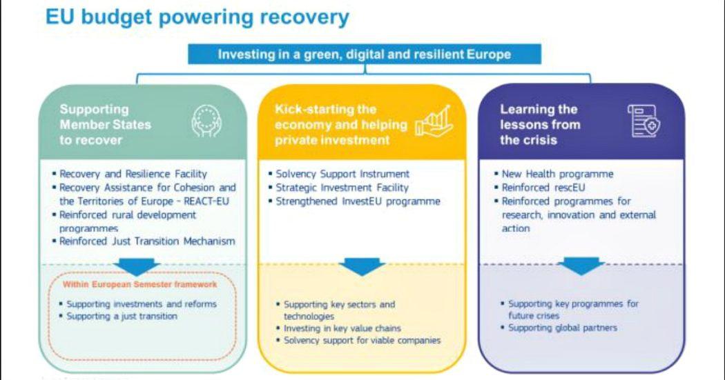 Recovery fund, come saranno spesi i 750 miliardi: 10 programmi europei per finanziare riforme, transizione green, digitalizzazione, misure sociali e sicurezza sanitaria in vista di future crisi