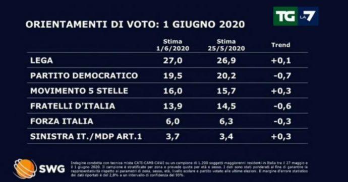 Sondaggi, in calo il Pd mentre cresce il Movimento 5 Stelle. Perdono terreno Fratelli d'Italia e Forza Italia
