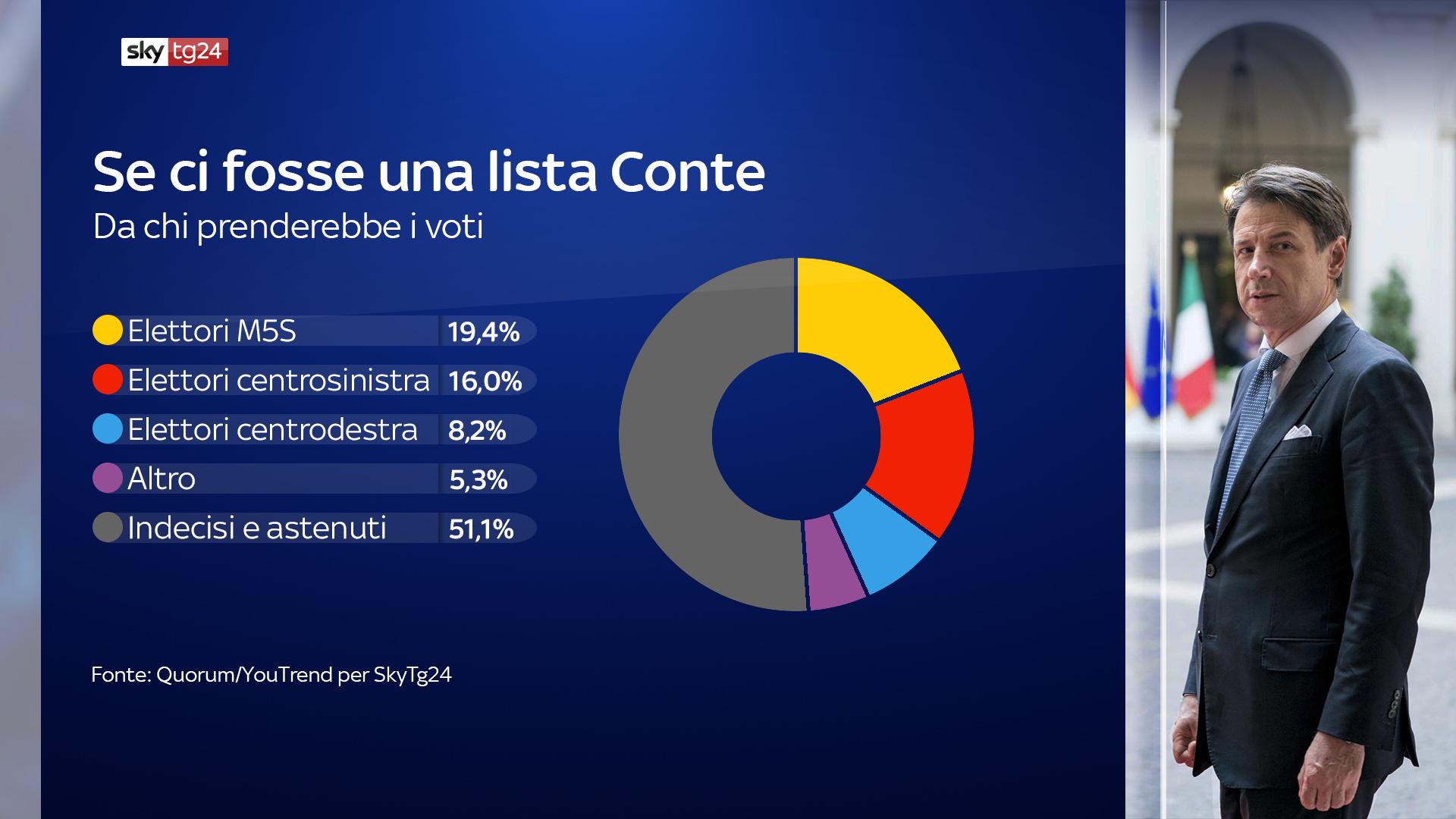 Sondaggi, una lista Conte vale il 14 per cento: ruberebbe a