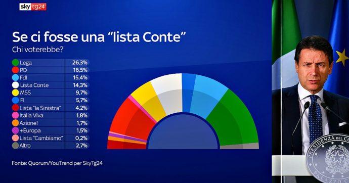 Sondaggi, una lista Conte vale il 14 per cento: ruberebbe a Renzi e Fi e spingerebbe l'alleanza centrosinistra-M5s a 1 punto dal centrodestra